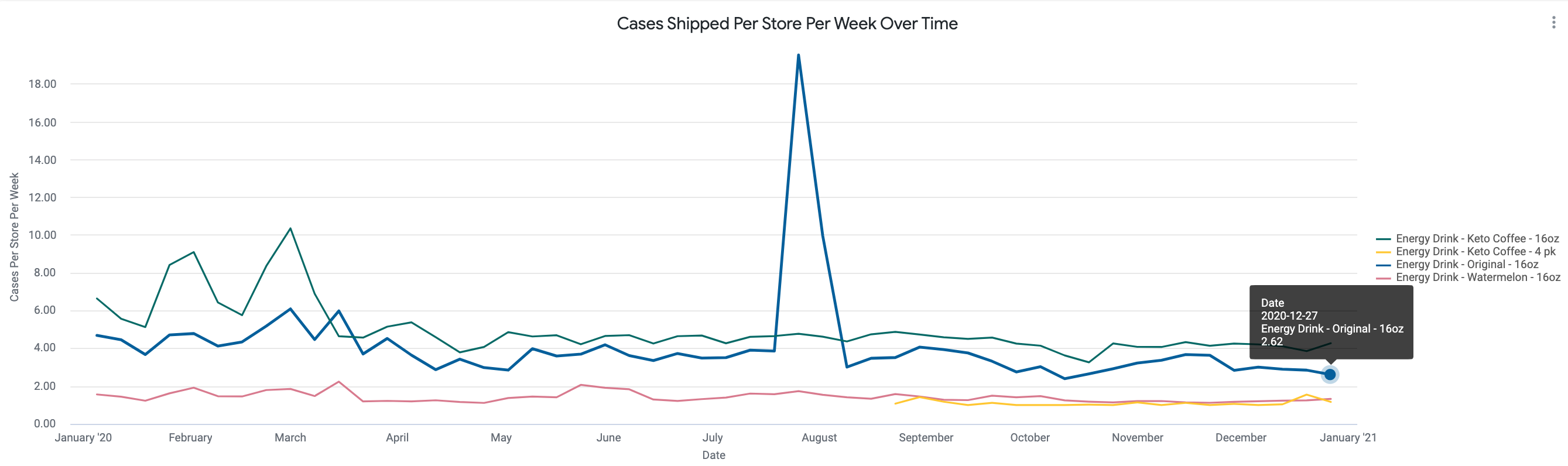 Cases_Shipped_Per_Store_Per_Week_Over_Time.png