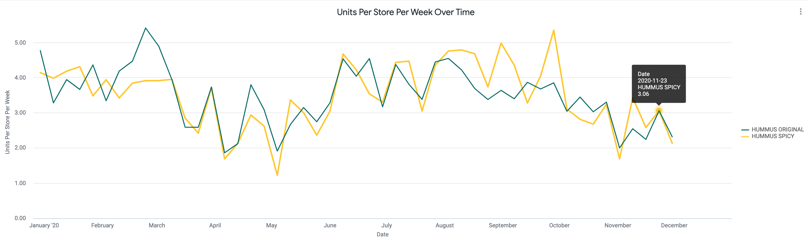 Units_Per_Store_Per_Week_Over_Time.png