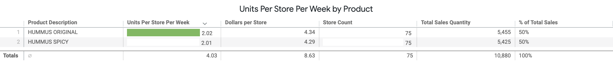 Units_Per_Store_Per_Week_by_Product.png