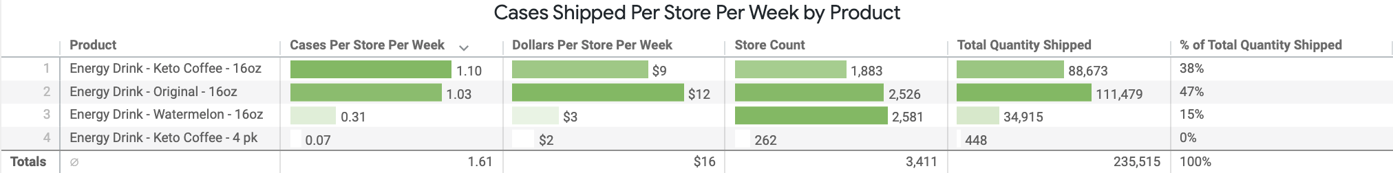 Cases_Shipped_Per_Store_Per_Week_by_Product.png
